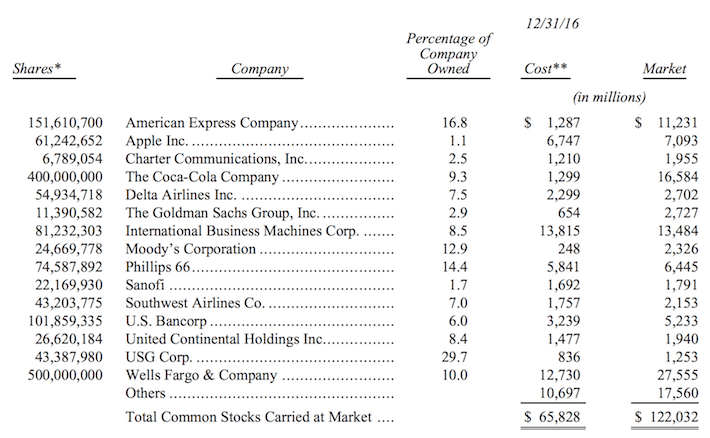 Berkshire Hathaway Investment Portfolio