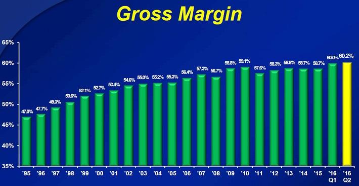 CL Gross Margin