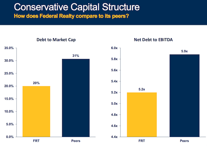 FRT Conservative Capital Structure
