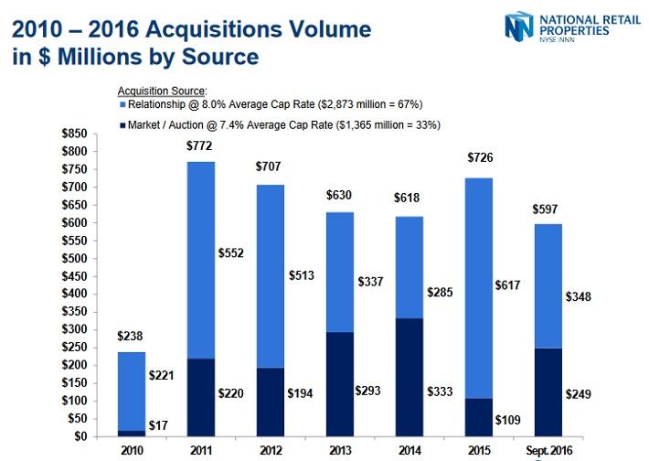NNN Acquisitions