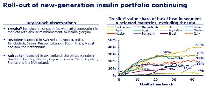 NVO Insulin