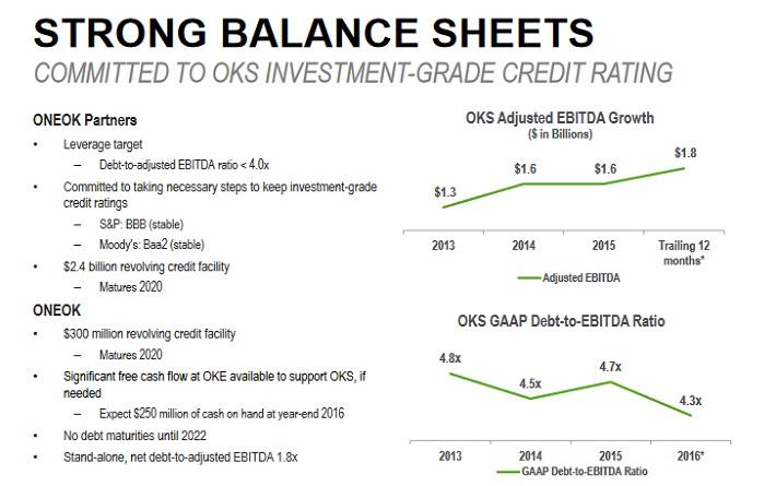 OKS Balance Sheet