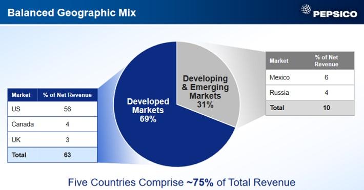 PEP Emerging Markets