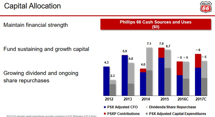 PSX Capital Allocation