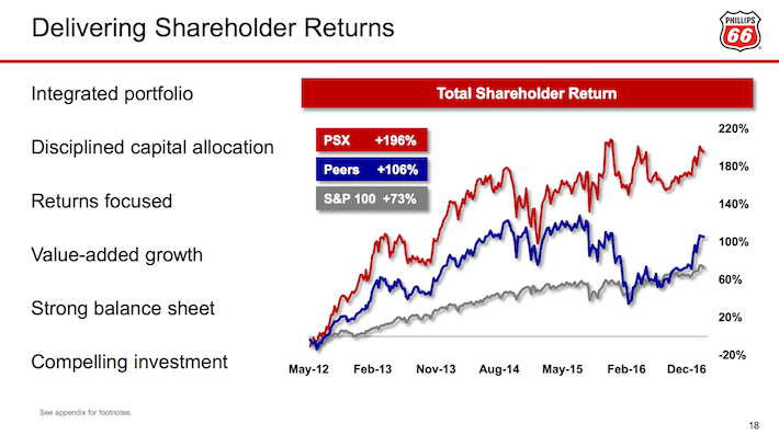PSX Delivering Shareholder Returns