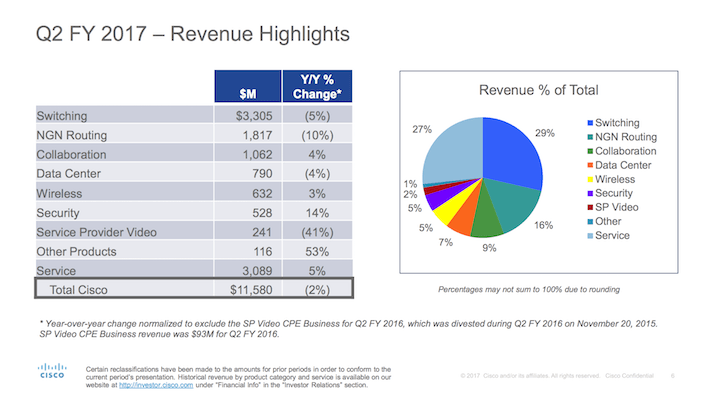 CSCO Q2 FY 2017 - Revenue Highlights