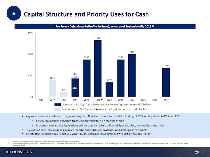 Capital Structure and Priority Uses for Cash