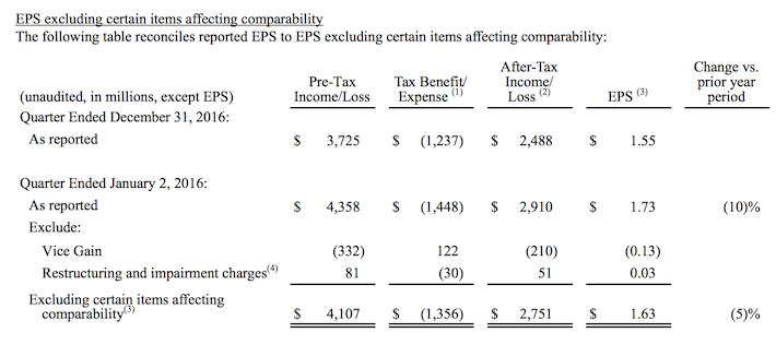 DIS Adjusted Earnings Reconciliation