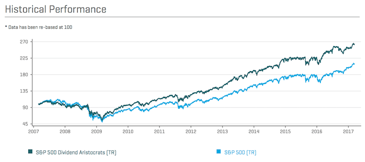 Dividend Aristocrats Historical Performance