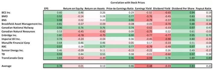 Dividend Correlation Analysis
