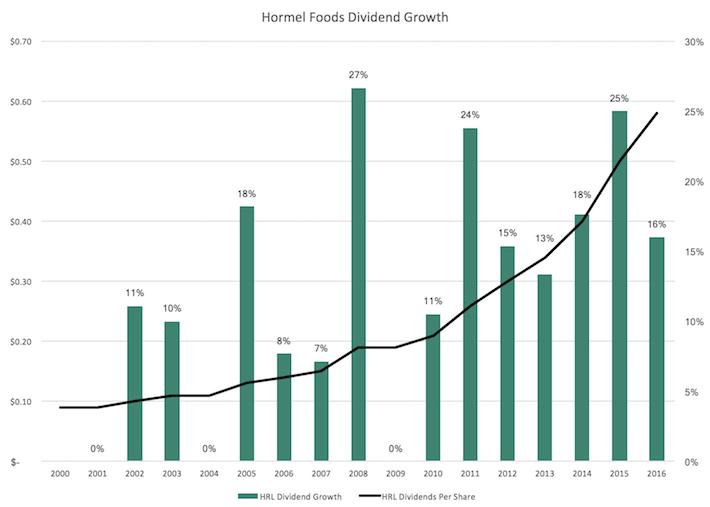 HRL Hormel Foods Dividend Growth