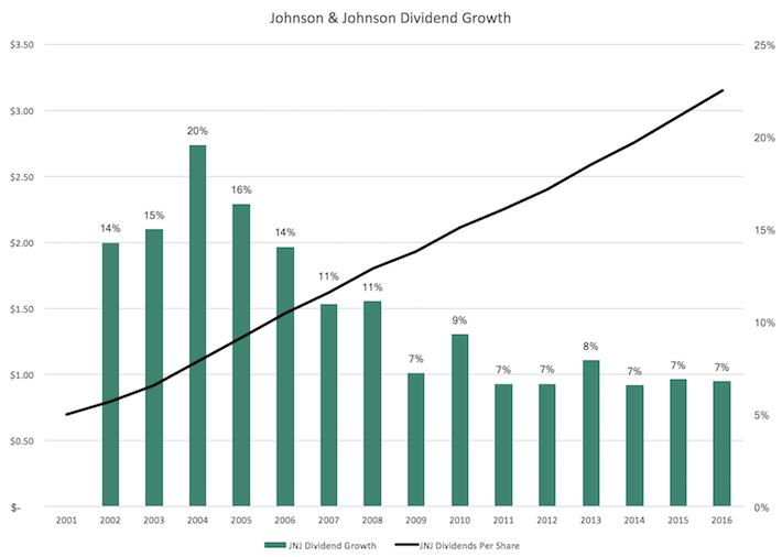 JNJ Johnson & Johnson Dividend Growth