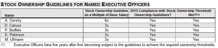 JNJ Stock Ownership