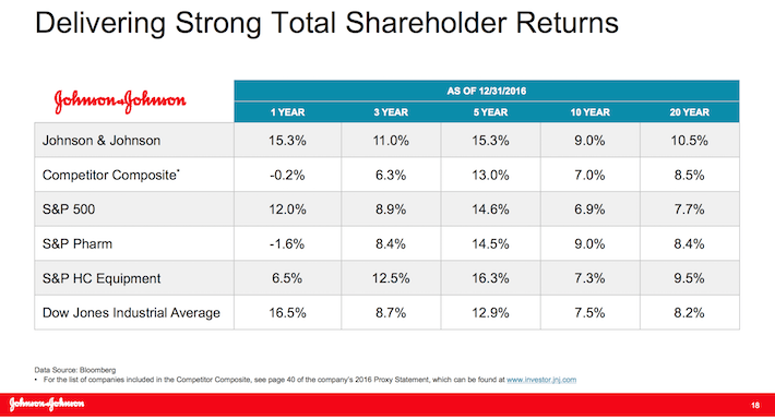 Johnson & Johnson Delivering Strong Total Shareholder Returns