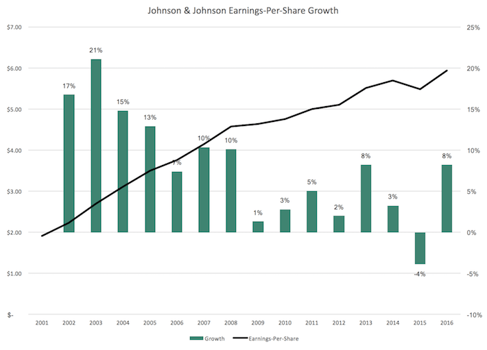 Johnson & Johnson Earnings-Per-Share Growth