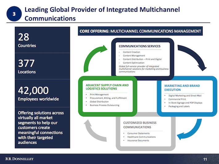 Leading Global Provider of Integrated Multichannel Communications