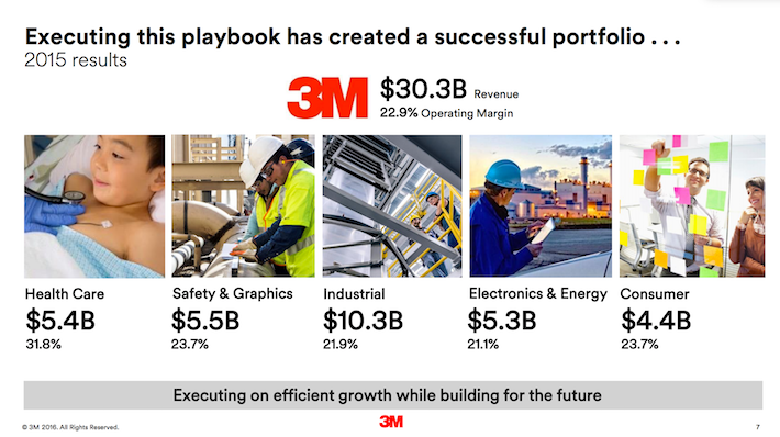 MMM Executing This Playbook Has Created A Successful Portfolio