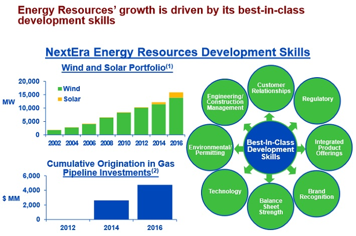 NEE Renewables