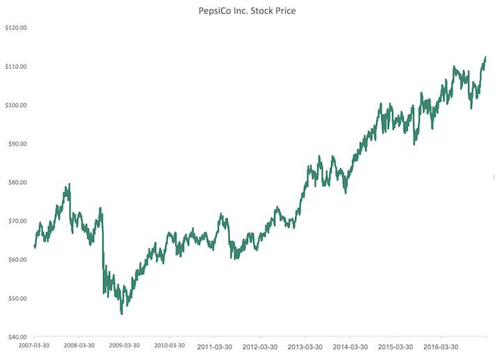 PEP Stock Price
