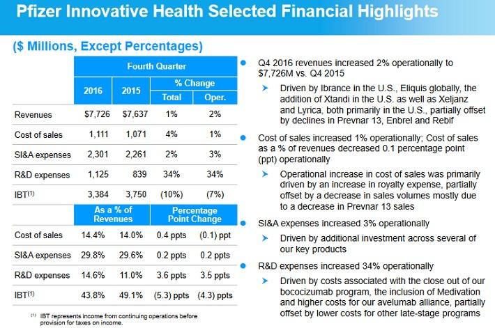 PFE Innovative Health