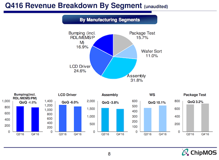 Q416 Revenue Breakdown By Segment