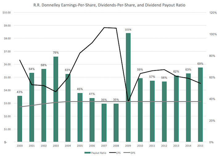 RR Donnelley Earnings-Per-Share, Dividends-Per-Share, and Dividend Payout Ratio