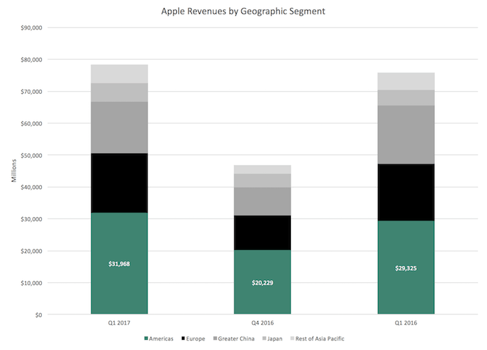 Revenues by Geographic Segment