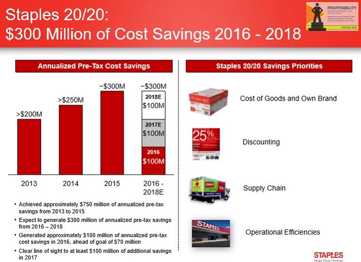 SPLS Cost