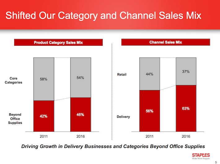 SPLS Shifted Our Category and Channel Sales Mix