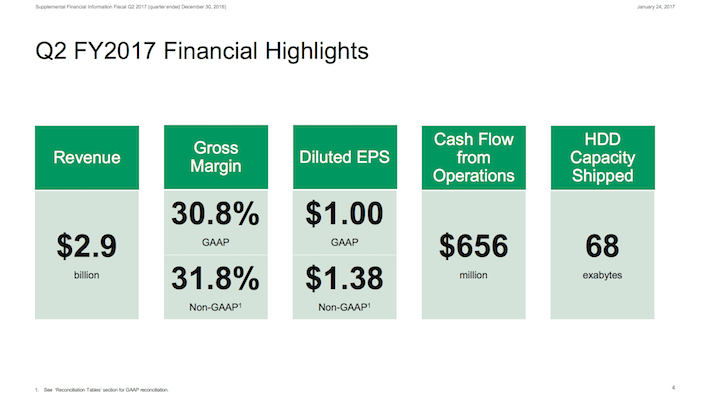 STX Q2 FY2017 Financial Highlights