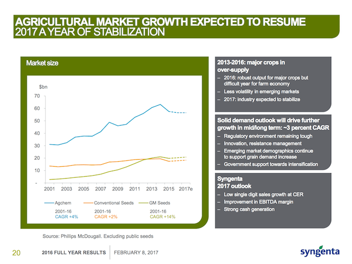 SYT Agricultural Market Growth Expected to Resume