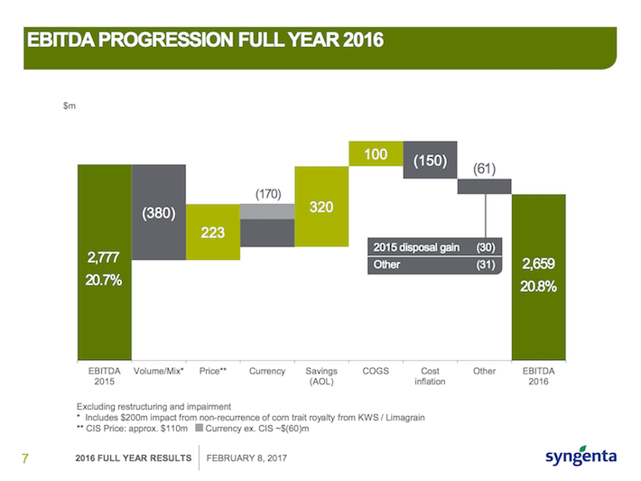 SYT EBITDA Progression Full Year 2016
