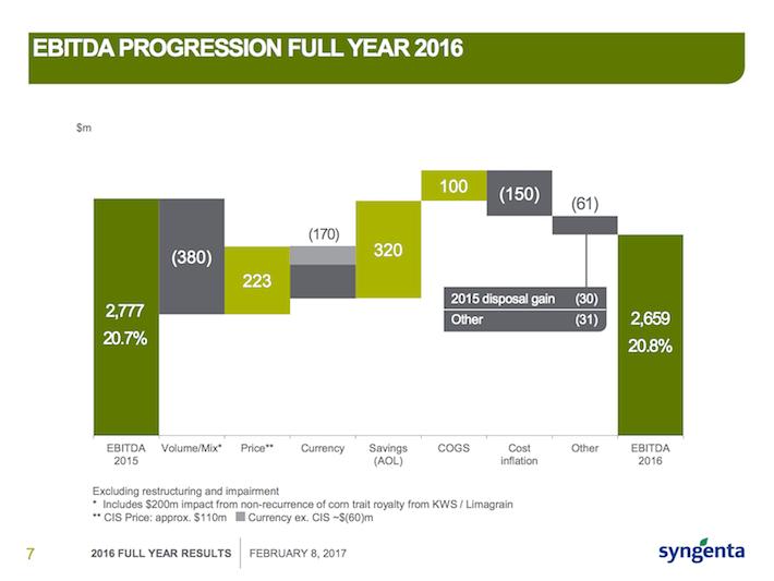 SYT EBITDA Progression Full Year 2016
