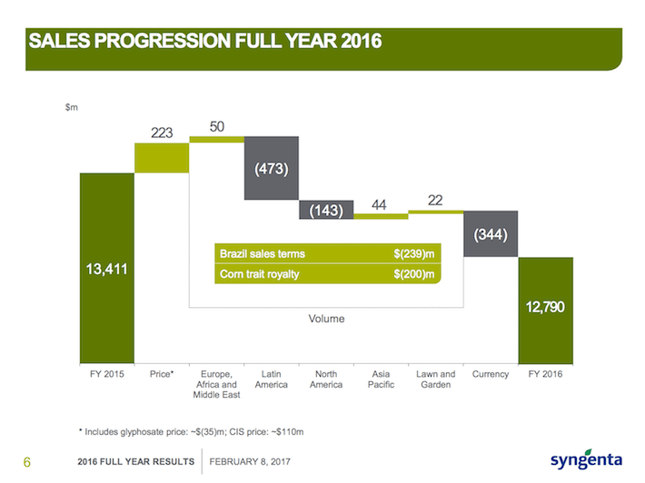 SYT Sales Progression Full Year 2016