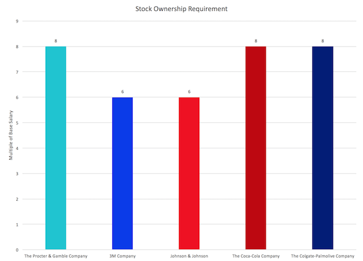 Stock Ownership Requirement