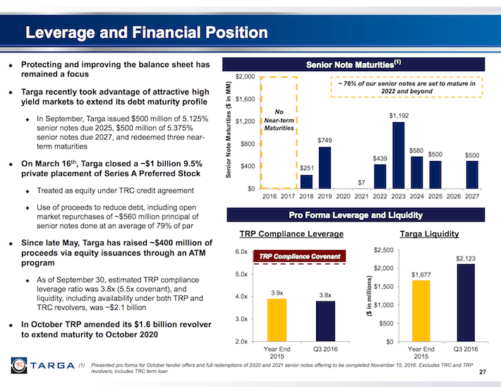 TGRP Leverage and Financial Position