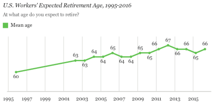 U.S. Workers' Expected Retirement Age, 1995-2016