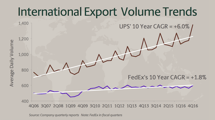 UPS International Export Volume Trends