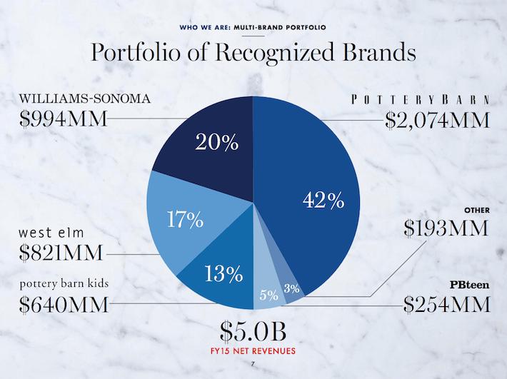WSM Portfolio of Recognized Brands