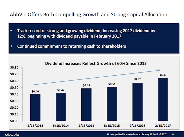 ABBV AbbVie Offers Both Compelling Growth and Strong Capital Allocation
