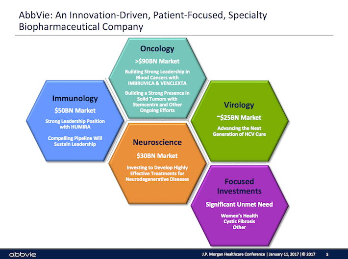 ABBV Abbvie - An Innovation-Driven, Patien-Focused, Specialty Biopharmaceutical Company