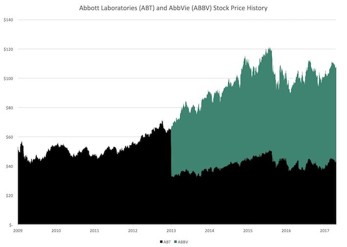 Abbott Laboratories and AbbVie Stock Price History