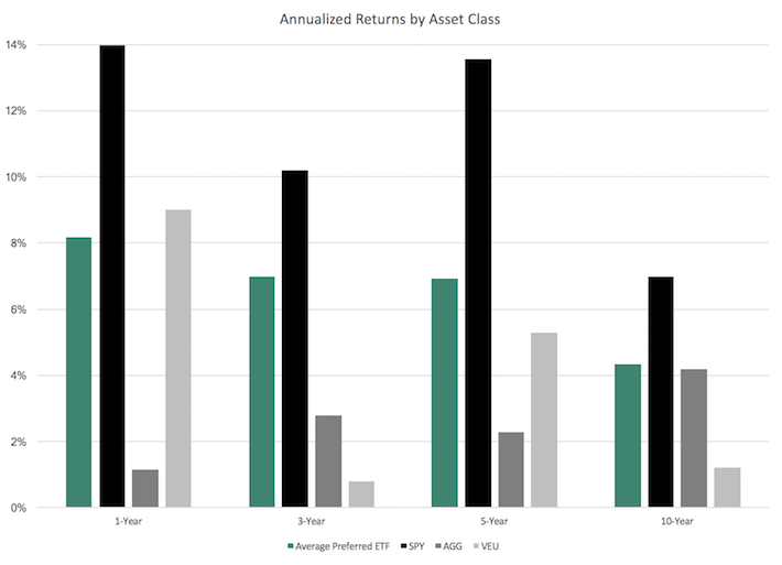 Annualized Returns by Asset Class
