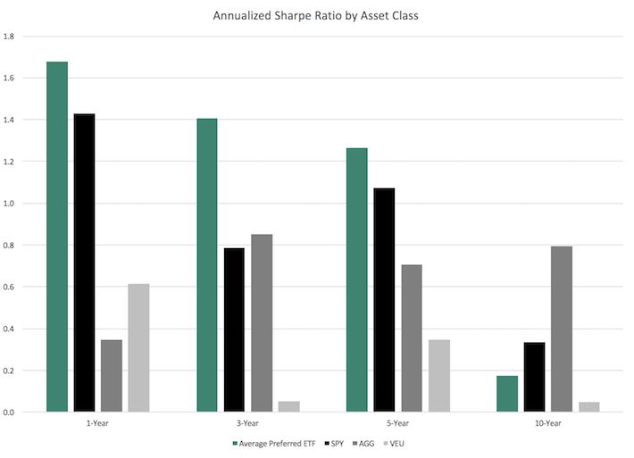 Annualized Sharpe Ratio by Asset Class