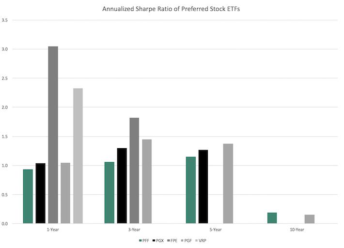 Annualized Sharpe Ratio of Preferred Stock ETFs