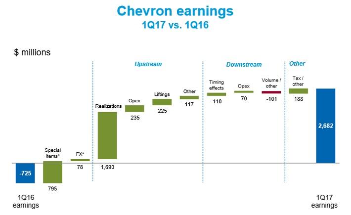 CVX Earnings