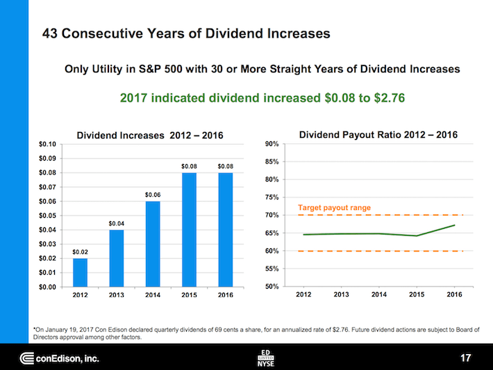 ED 43 Consecutive Years of Dividend Increases