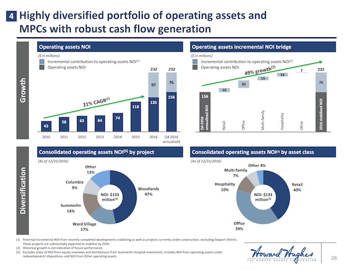 HHC Highly Diversified Portfolio of Operating Assets and MPCs With Robust Cash Flow Generation