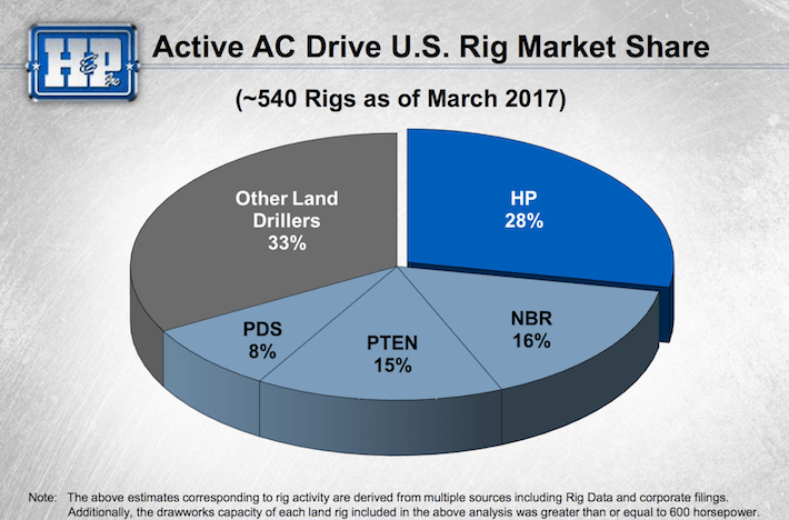 HP Active AC Drive U.S. Rig Market Share