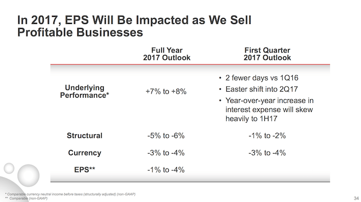 KO In 2017, EPS Will BE Impacted As We Sell Profitable Businesses
